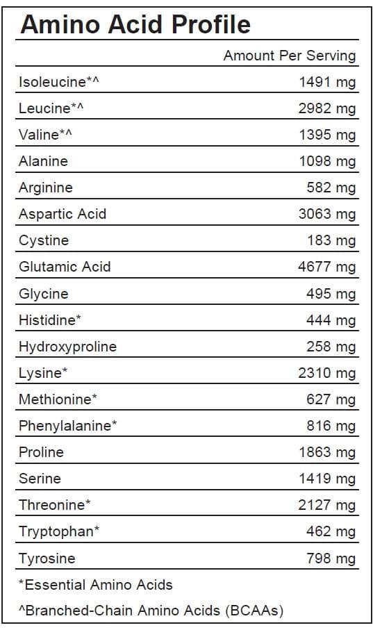 Whey Protein Amino Acid Profile